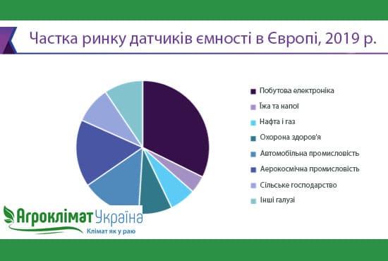 Частка ринку ємнісних датчиків в Європі
