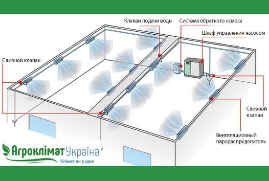 Устройство системы охлаждения при помощи распыления воды под давлением