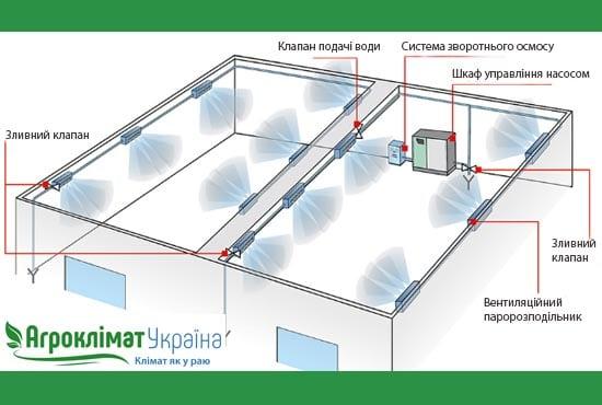Пристрій системи охолодження за допомогою розпилення води під тиском