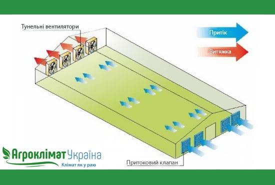 Як відбувається розгін повітря завдяки тунельної вентиляції